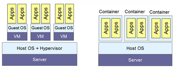 Figure 1: Comparison of virtual machine (VM) and container architectures