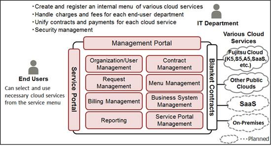 cloud services management Fujitsu Launches Cloud Services Management Offering for Managed ...