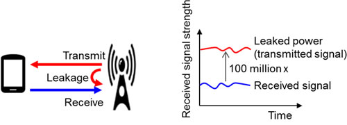 Figure 2: Transmitted-signal leakage with full-duplex transmissions