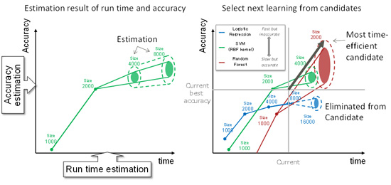 Figure 2. Control technology to automatically tune machine-learning algorithms