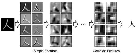 Figure 1: Process of character recognition and the visualization of the learned features between neurons