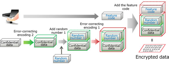Figure 1: Diagram of the encryption process