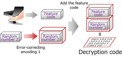 Figure 2: Diagram of decryption processing (client device)
