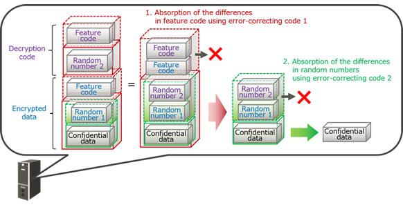 Figure 3: Diagram of decryption processing (server)