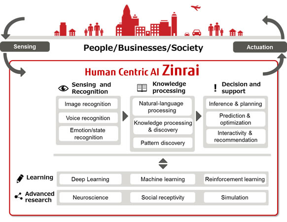 Building blocks of Zinrai, Human-centric AI