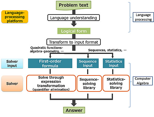 Figure 2 Process for solving mathematics problems