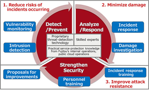 FUJITSU Security Solution Global Managed Security Service