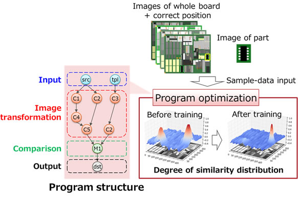 Figure 3: Structure and optimization of program for complex-shape recognition