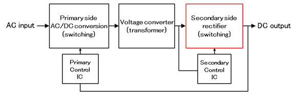 Figure 2: AC adapter block diagram