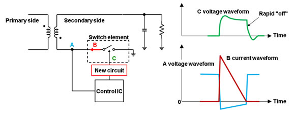 Figure 4: Changes in voltage and current in circuitry surrounding  secondary-side switching element (new technology)