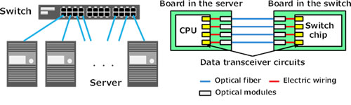 Figure 1: Transceiver circuits connecting servers and switches