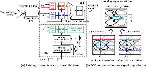 Figure 2: Existing transceiver circuit architecture and DFE compensation for signal degradation
