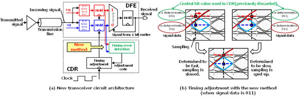 Figure 3: New transceiver circuit architecture and timing adjustment with the new method