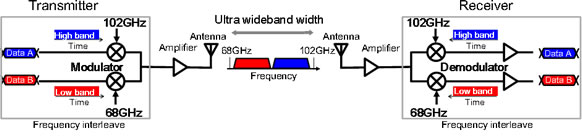 Fig.2 Transceiver configuration.