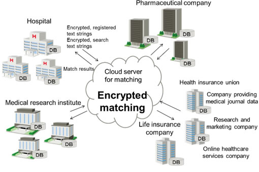 Figure 1. Data linkages in the medical and pharmaceutical fields