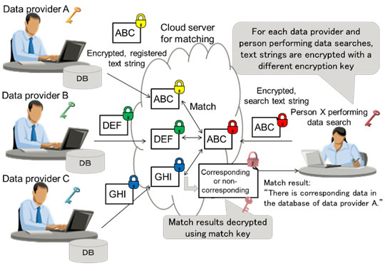 Figure 2. Anonymized searches in the cloud using different encryption keys