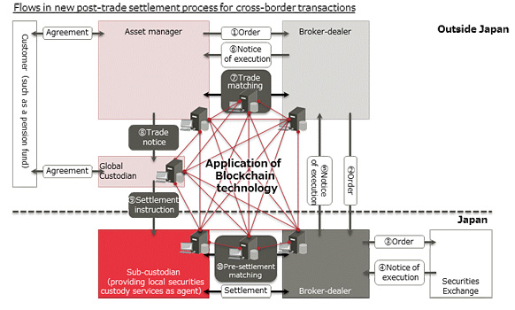 Figure 1: Application of blockchain technology to cross-border securities transactions