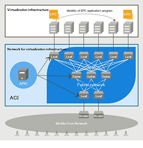 Virtualized network system