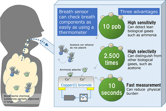 Figure 3: Operation principles and advantages of the newly developed breath sensor
