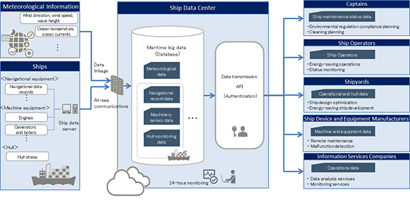 Figure 1: Maritime big data platform system overview