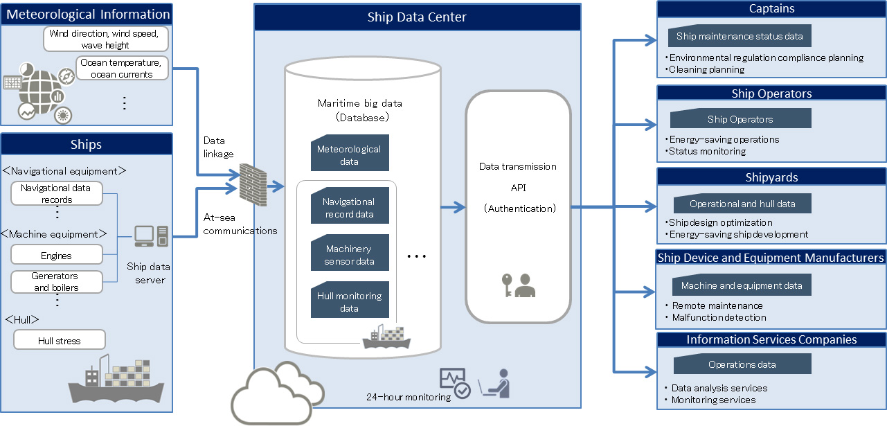 Fujitsu To Build Industry First Maritime Big Data Platform