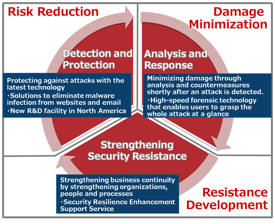 Figure 1: Global Managed Security Service concept and newly enhanced points