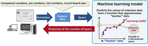 Figure 2: Predicting the number of layers of a printed circuit