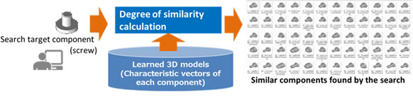 Figure 3: Searching for similar components in 3D models