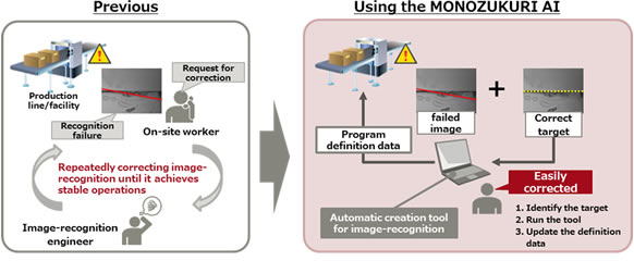 Figure 4: Automatic creation of image-recognition programs