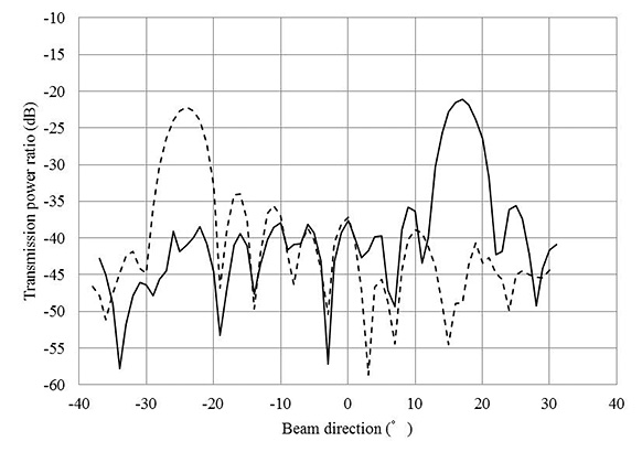 Figure 4. Measurement results of inter-subarray coding
