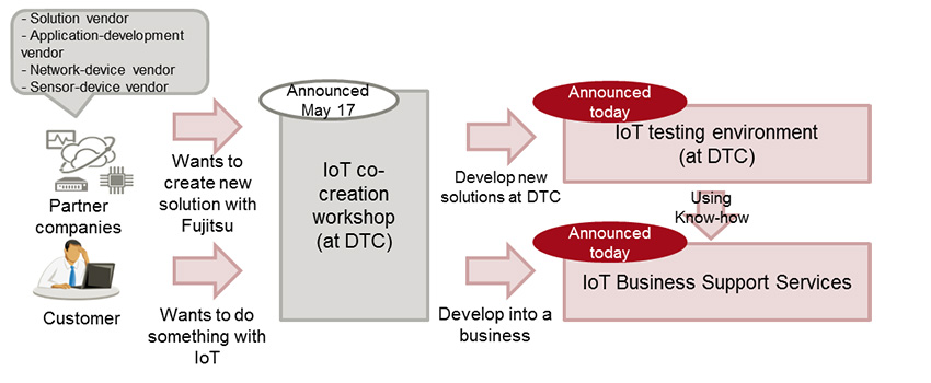 Figure 1: How today's announcements fit into the IoT development workflow