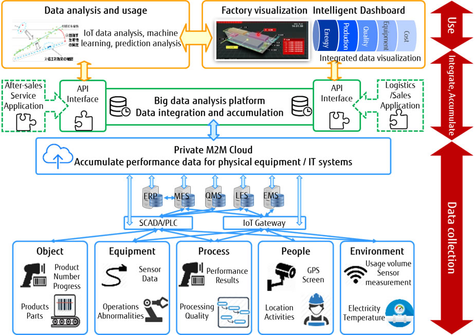 Fujitsu And Inesa Group Collaborate On Smart Manufacturing