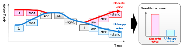 Figure 2: Quantification of voice cheerfulness with this technology