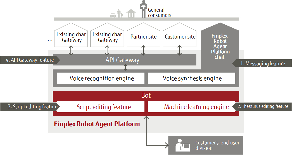 Fujitsu Launches Finplex Robot Agent Platform, an AI-based