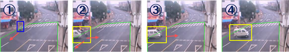 Figure 3: Sample identifications of traffic accident (Blue: low anomaly score; yellow: high anomaly score) 1 Bike proceeding normally; 2 Multiple neighboring vehicles at 90° orientations; 3 Bike suddenly stops, vehicle moves forward; 4 Vehicle suddenly stops