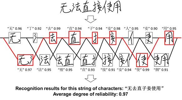Figure 1: Recognition results for a string of characters with existing deep learning models