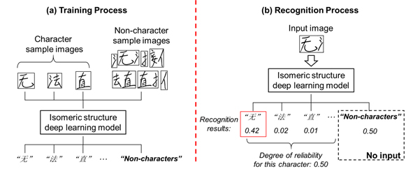 Figure 2: Training and recognition processing with the heterogeneous structure deep learning model