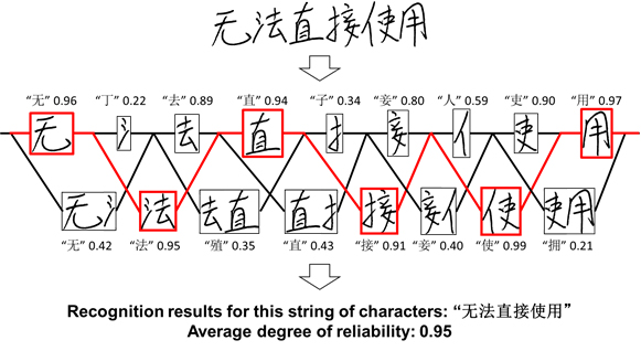 Figure 3: Recognition results for a string of characters with the heterogeneous structure deep learning model