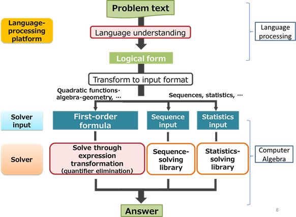 functions of language tests Language functions revisited: theoretical and empirical bases for  language  testing matters: investigating the wider social and educational impact of.