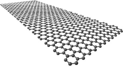 Figure 1:Arrangement of carbon atoms in a sheet of graphene