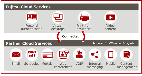 Figure 1: Communication platform that Fujitsu offers