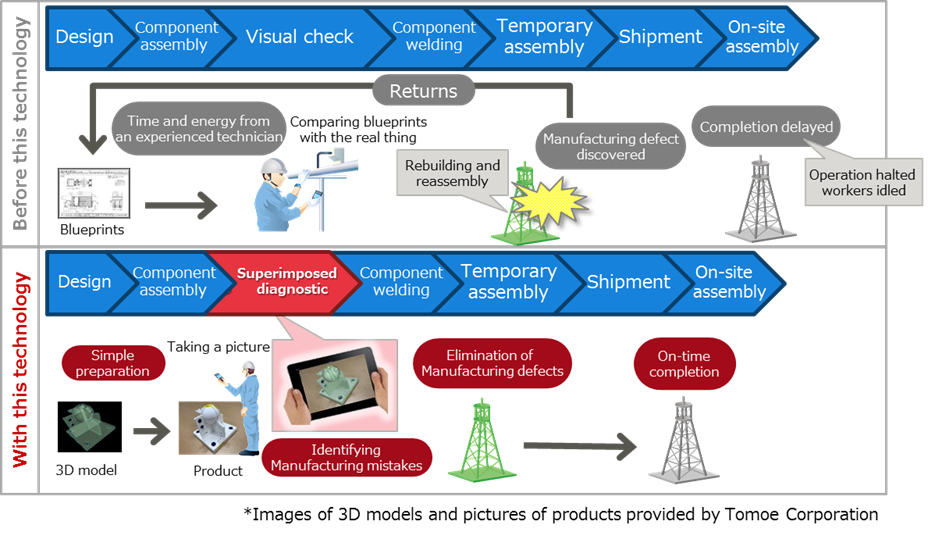 Fujitsu uses ar technology in 3d superimposed product for Product design for manufacturing