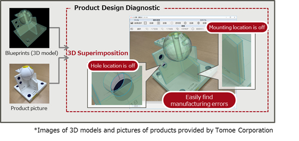 Figure 2: Example screenshots of Diagnostic with the 3D Superimposed Product Design Diagnostic