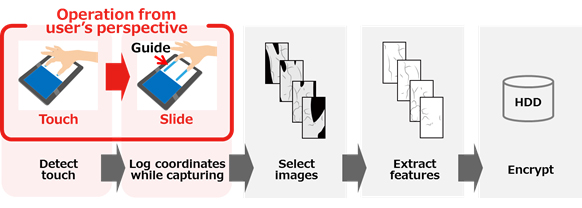 Figure 2: How the new technology is used, and how it processes information