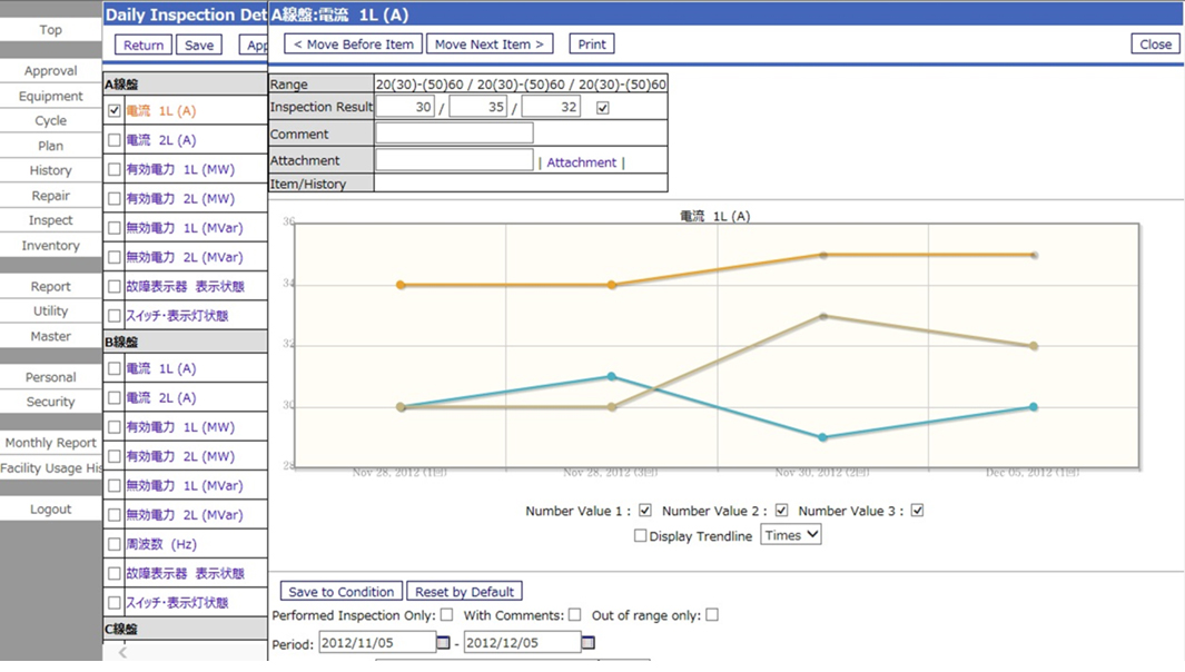 Figure 2: Routine Inspection Management graph data screen
