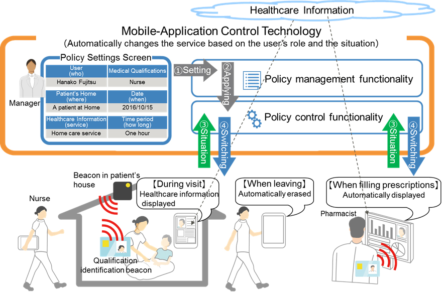 Figure 1: Mobile-Application Control Technology