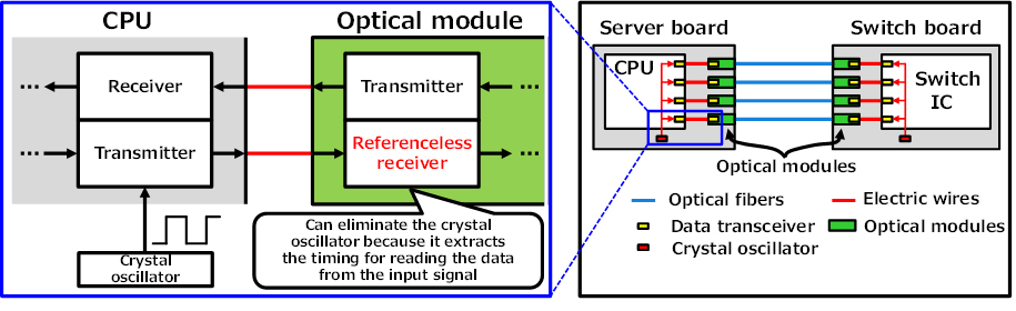 Figure 1: Structure of the connection between a CPU and an optical module using referenceless CDRs
