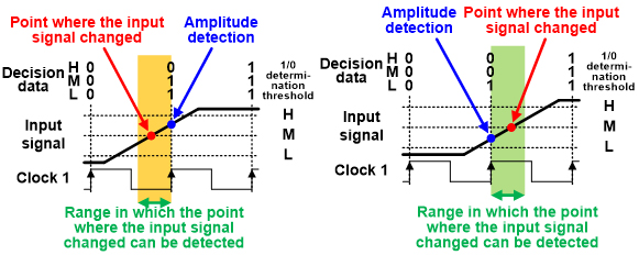 Figure 3: Timing detection method