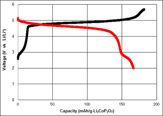 Fig. 1. Charge/discharge curves of the new cathode material