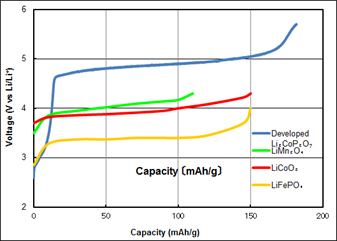 Fig. 2. Comparison of the energy densities of the new cathode material versus conventional cathode materials.